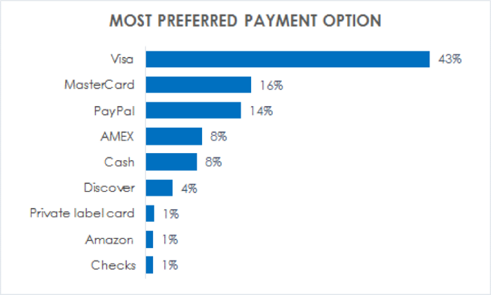 Preferred methods for online payments
