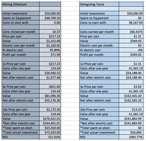 Tezos vs. Mining Ethereum profitability