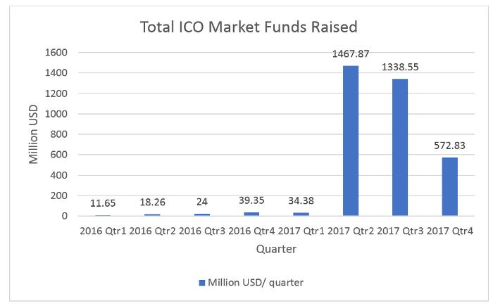 Total ICO Market Funds Raised. ICO market.