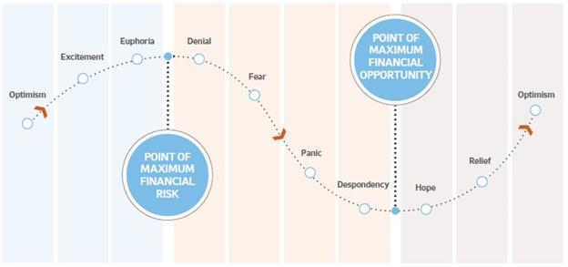 Economic Cycle. ICO market.