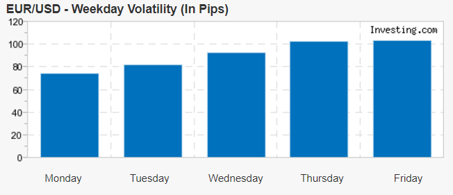 Volatility of the exchange rate of EUR/USD