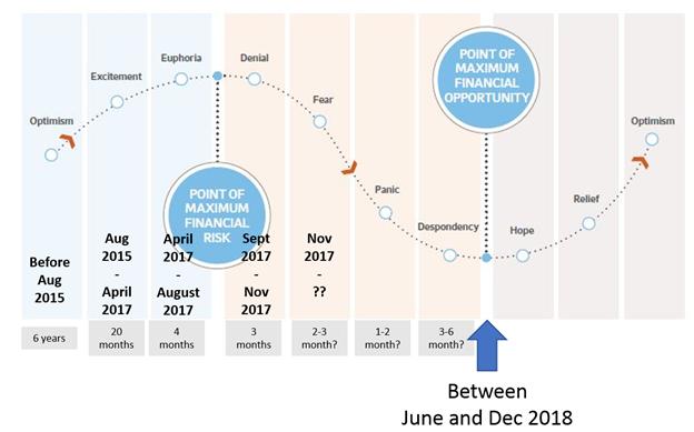 Timing the ICO market, author's estimates