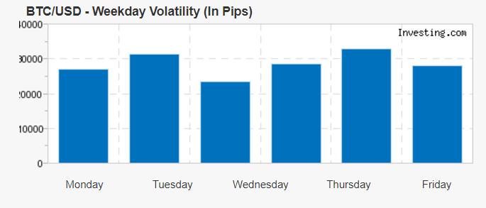 BTC/USD volatility in PIPS